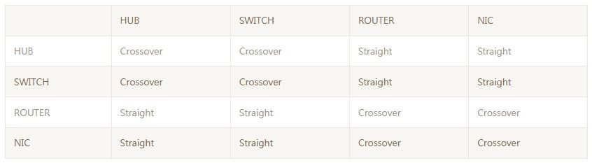 Crossover OR Straight 跳線還是平行線